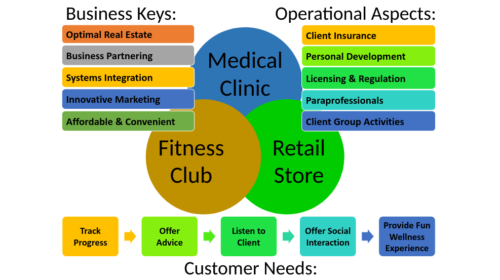 Business Key Concepts